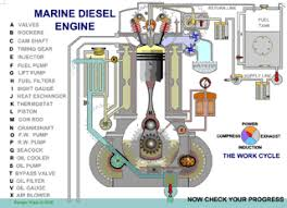 how a marine diesel engine works