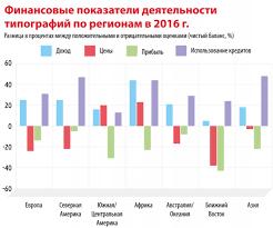 Четвертый отчет drupa Мировые тенденции весь  Несмотря на общее уменьшение прибыли продолжается рост количества персонала В общем по этому показателю наблюдается чистый баланс 9% разнящийся по