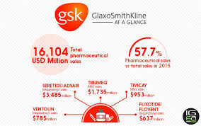 Best Pharmaceutical Companies At A Glance Gsk Igeahub