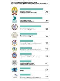 Список докторских диссертаций по педагогике Онлайн школа диетологов  список докторских диссертаций по педагогике