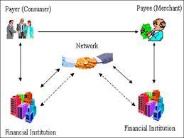 Ffiec It Examination Handbook Infobase Payment Instruments
