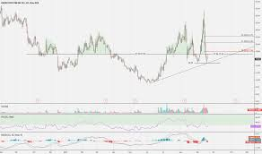 Ostk Stock Price And Chart Nasdaq Ostk Tradingview