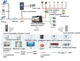 House Of Appliances Home Automation Design Automation For The House Remote Control Of