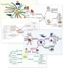 Mind Mapping How To Mind Map