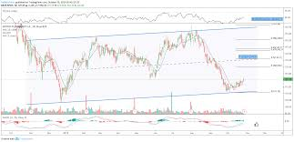 Tradingview Charting Library Download Spot Earnings Surprise For Spotify For Nyse Spot By