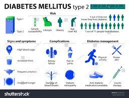 Diabetes Mellitus Type 2 Medical Infographic Stock Image