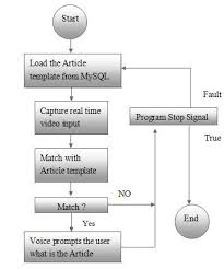 Article With Chart Article Identification Flow Chart The Writepass Journal