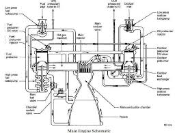 space shuttle propulsion schematics use this manual to main engine command flow