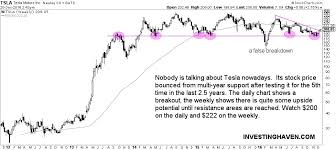 Tesla Stock Price Chart Tesla Stock Price 15 Pct Upside Potential Near Term