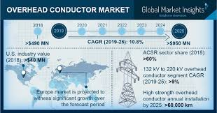 Overhead Conductor Market Size Industry Share Analysis