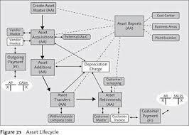 Asset Accounting In Sap Erp Financials