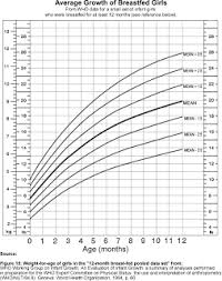 Average Weight And Height Chart Infants The Newell Memos Infant Growth Charts