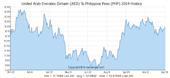 Euro To Dirham Chart United Arab Emirates Dirham Aed To Philippine Peso Php