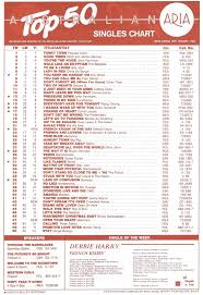 Australian Pop Charts Chart Beats This Week In 1987 January 18 1987