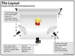 how to take better pictures for selling clothing on ebay the lighting diagram psd at Photography Set Ups Diagrams Lights