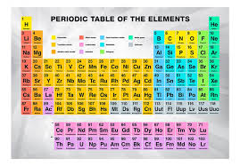 Photo Wallpaper Periodic Table of the Elements - Sentences - Wall ...