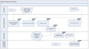 Business Sales Process Chart Sap Sd Business Blueprint Sales Return Process Scenario