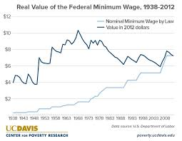 list of minimum wage jobs what are the annual earnings for a full time minimum wage worker