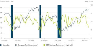 Ceo Confidence Index Chart Consumers Remain Cheerful For Now