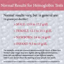 Causes Of Anemia Contributing Factors For Low Hemoglobin
