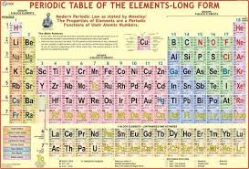 Periodic Chart Image Modern Periodic Table Chart