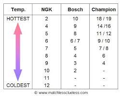 Ngk Spark Plug Code Chart Best 560sel Spark Plugs 09 Page 2 Mercedes Benz Forum