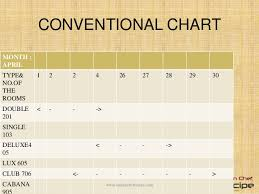Density Chart Hotel Reservation In Hotel