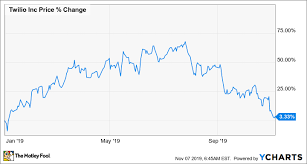 Twlo Chart A Top Growth Stock You Might Want To Buy Right Now The