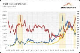 Platinum Historical Chart Gold To Platinum Ratio Kitco News