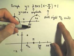 trigonometric functions and graphing amplitude period vertical and horizontal shifts ex 2 you