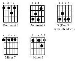 Blues Chords Guitar Chart Richard Metzger All About Jazz Guitar Working The Blues 4