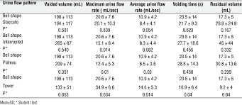 Comparison Of Uroflowmetry Measures And Post Void Residual