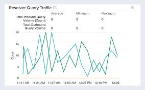 Amazon Route 53 Monitoring Monitor Amazon Route 53 Metrics