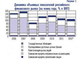 Перспективы российского рынка ценных бумаг курсовая Шульга Е А Российский рынок ценных бумаг Научно методический При резком