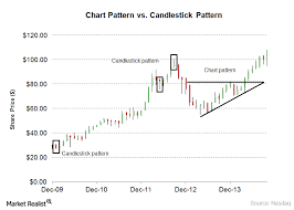 Chart Analysis Patterns What Are Candlestick Patterns In Technical Analysis
