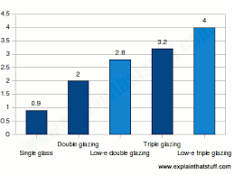 Window R Value Chart How Does Low E Heat Reflective Glass Work Explain That Stuff