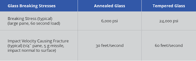 Toughened Tempered Glass Chemical And Pharaceutical