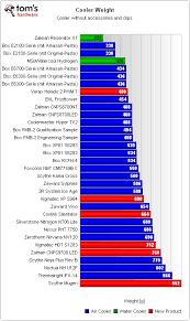 Cpu Cooler Cpu Cooler Comparison Chart