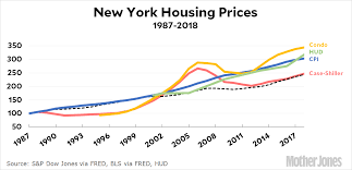 New York Housing Prices Chart Whats The Cost Of Housing In New York City Mother Jones