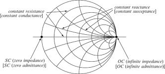 The Smith Chart Impedance Matching And Transmission Line