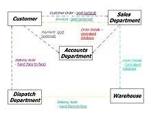information flow diagram   wikipediaexample situation edit