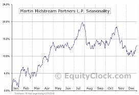 Martin Midstream Partners L P Mmlp Stock Chart Exresreter Tk