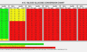 Mg Dl To Mmol L Conversion Chart A1c Blood Sugar Chart Gallery Of Chart 2019
