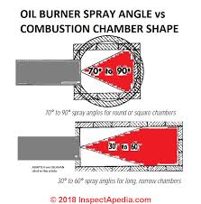 Fuel Oil Nozzle Chart Oil Burner Nozzle Types Selection Properties