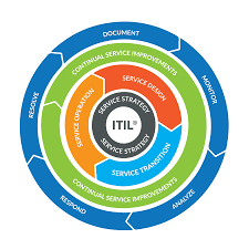 itil process the dataprise continuous process improvement cpi model