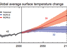 How High Will Global Temperatures Rise Vox