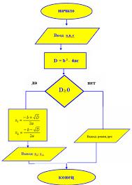 Контрольная работа для класса по теме Алгоритмизация и  hello html 5acb7006 png