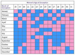 Fetal Heart Rate Week By Week Chart 11 Age Fetal Heart Rate By Week Chart Gender Www