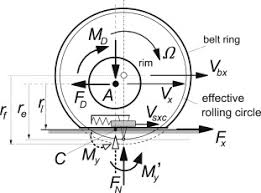 Effective Rolling Radius An Overview Sciencedirect Topics