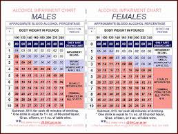 Blood Alcohol Chart By Weight 65 Experienced Intoxication Chart